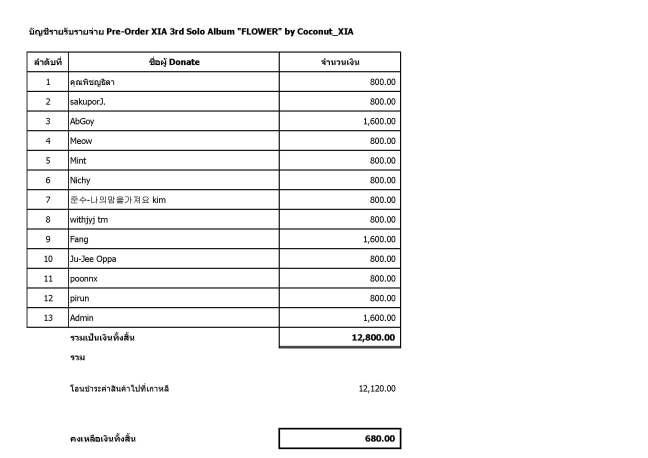 Donation Support - Pre Order Album
